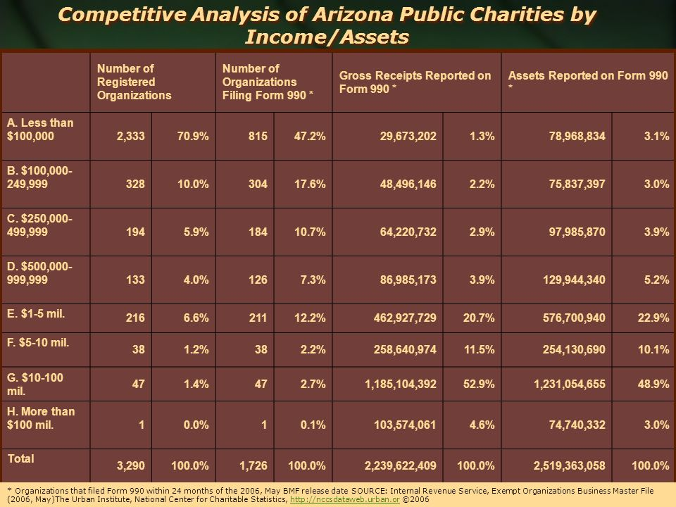 Competitive Analysis of Arizona Public Charities by Income/Assets