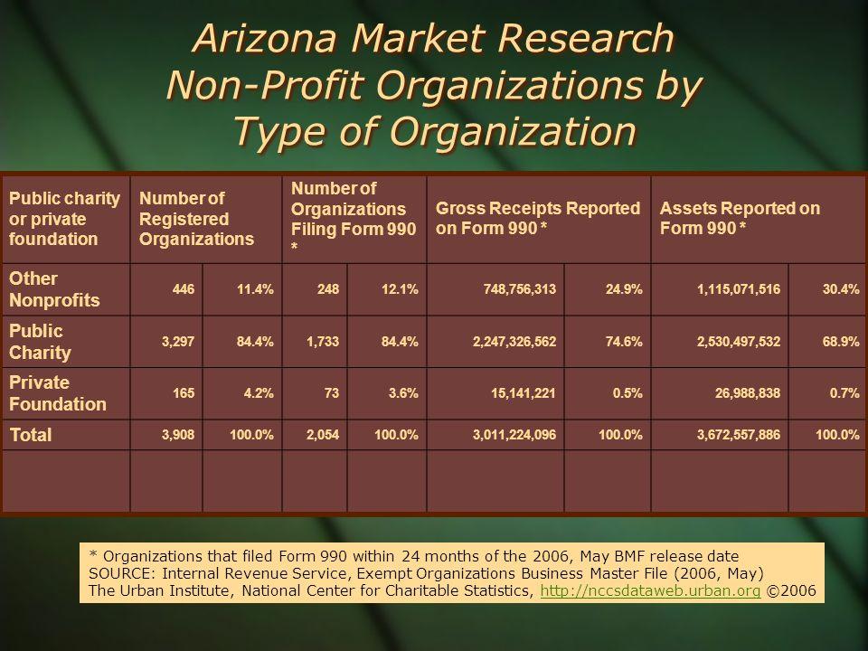 Arizona Market Research Non-Profit Organizations by Type of Organization