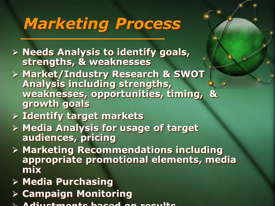 Marketing Process Needs Analysis to identify goals, strengths, & weaknesses.
