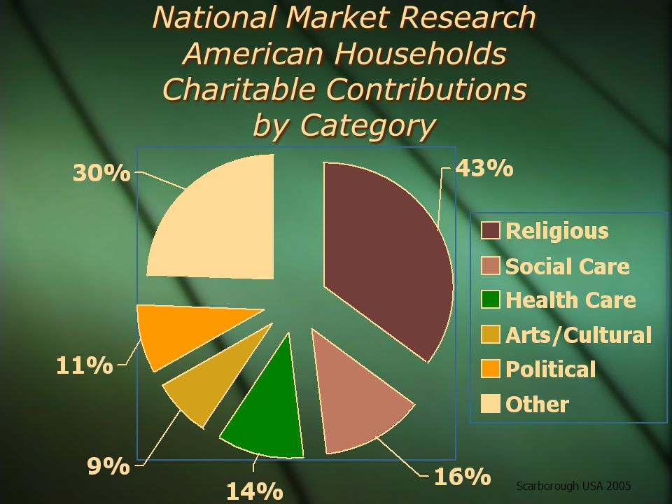 National Market Research American Households Charitable Contributions by Category