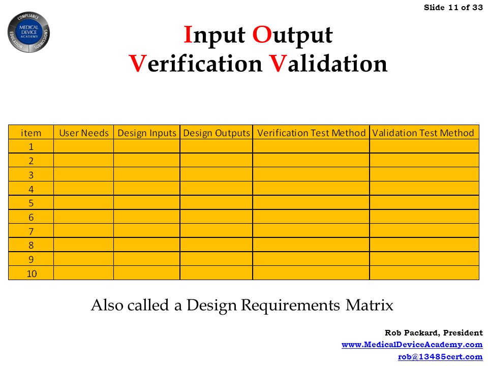 Input Output Verification Validation