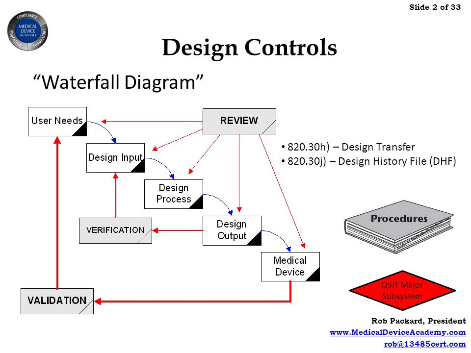 Design Controls Waterfall Diagram h) – Design Transfer