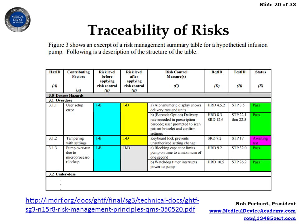 Traceability of Risks