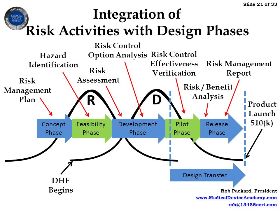 Integration of Risk Activities with Design Phases