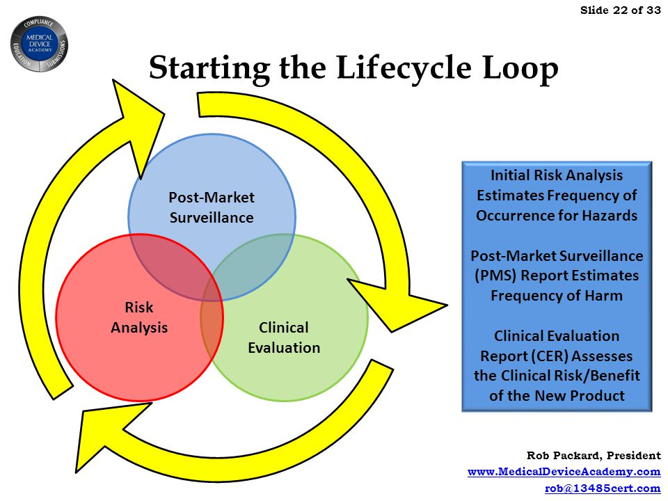 Starting the Lifecycle Loop