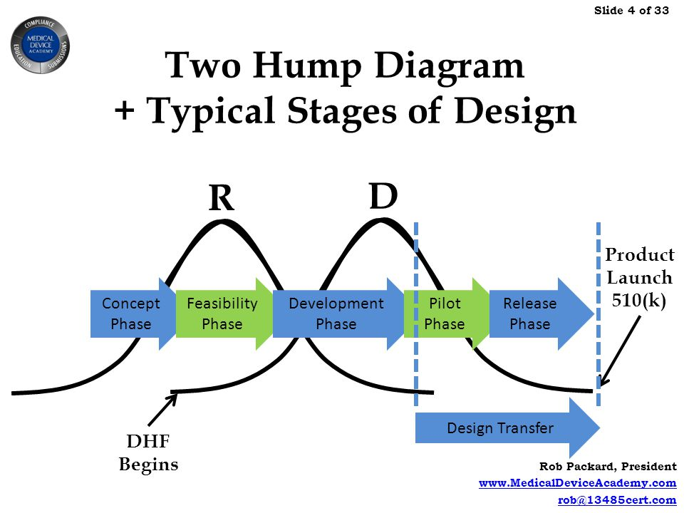 Two Hump Diagram + Typical Stages of Design