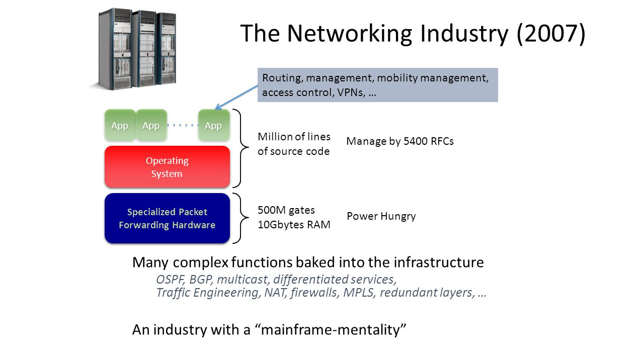 Introduction to software defined network sdn ppt video online the networking industry 2007 baditri Images