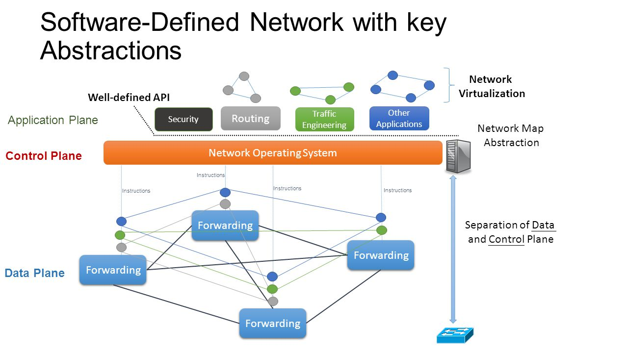 Introduction to software defined network sdn ppt video online 9 software defined baditri Images