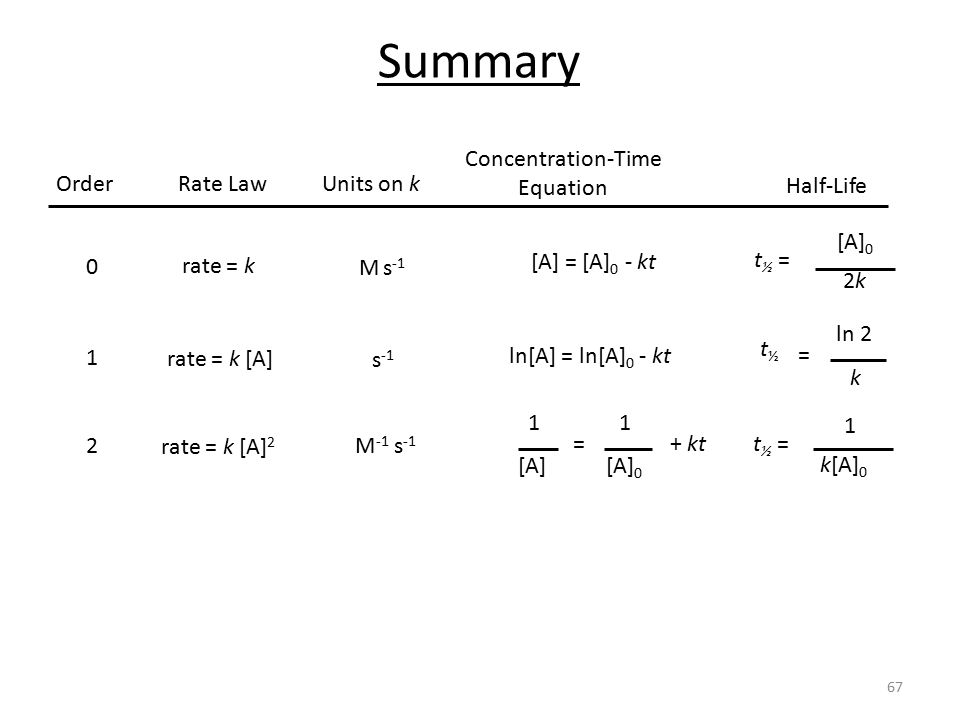 how to find reaction rate with time and concentration