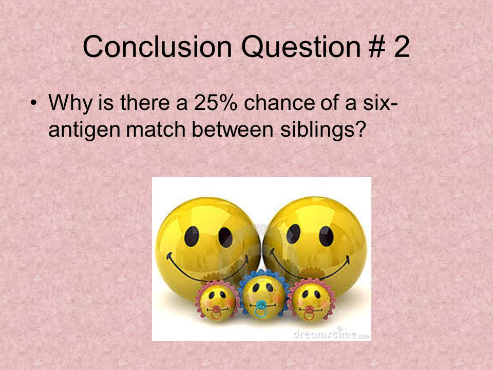Conclusion Question # 2 Why is there a 25% chance of a six-antigen match between siblings