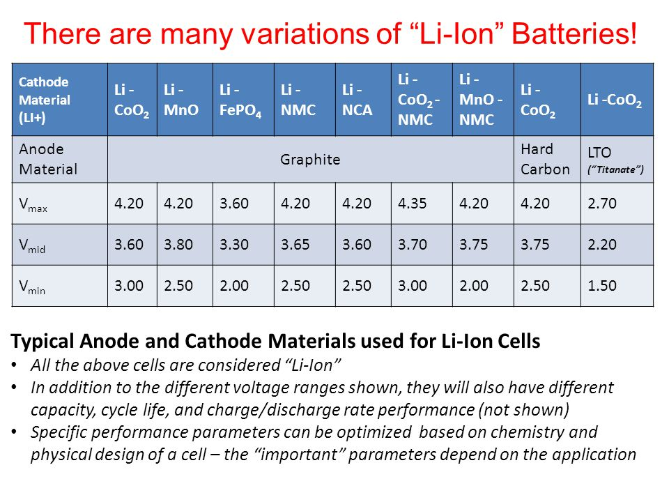 an introduction to the various types of batteries I introduction howell – doe energy storage r&d 2 fy 2013 annual progress report targets, derived from modeling and hardware-in-the-loop simulations of batteries operating in pevs under multiple drive.