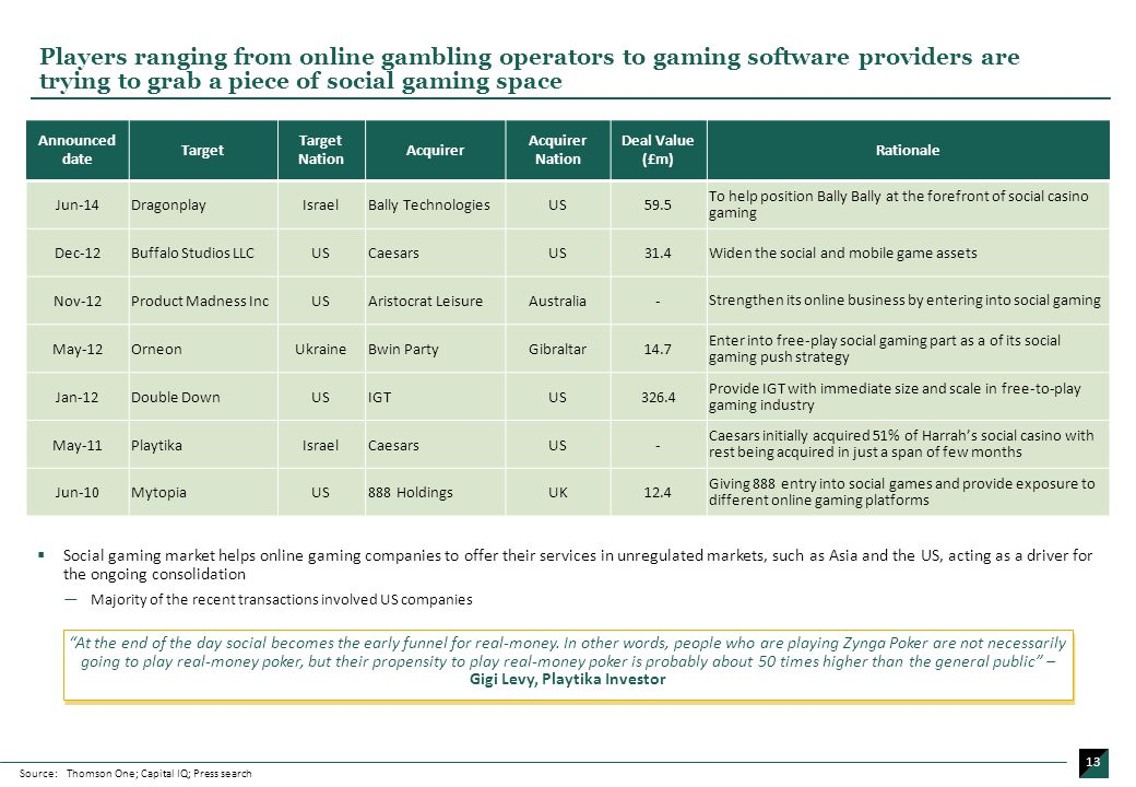 Capital one gambling transactions