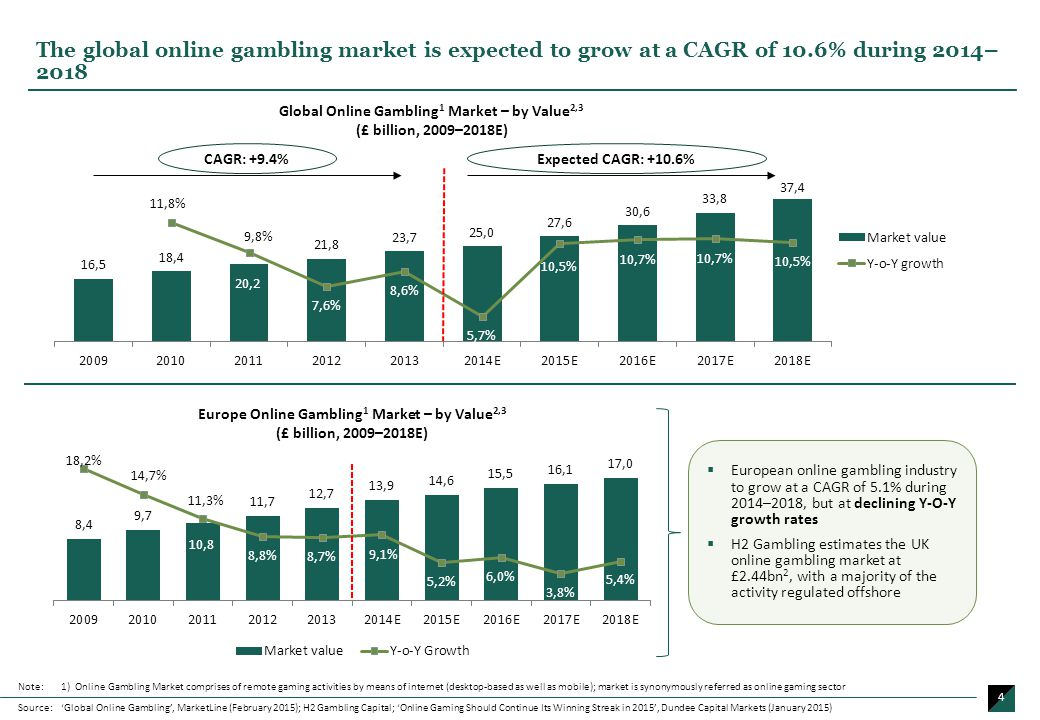 an analysis of online gambling Online gambling global market trends, challenges & 2017 analysis & forecast 2021 the report titled global online gambling market: 2017-2021 edition, provides an in-depth analysis of the.