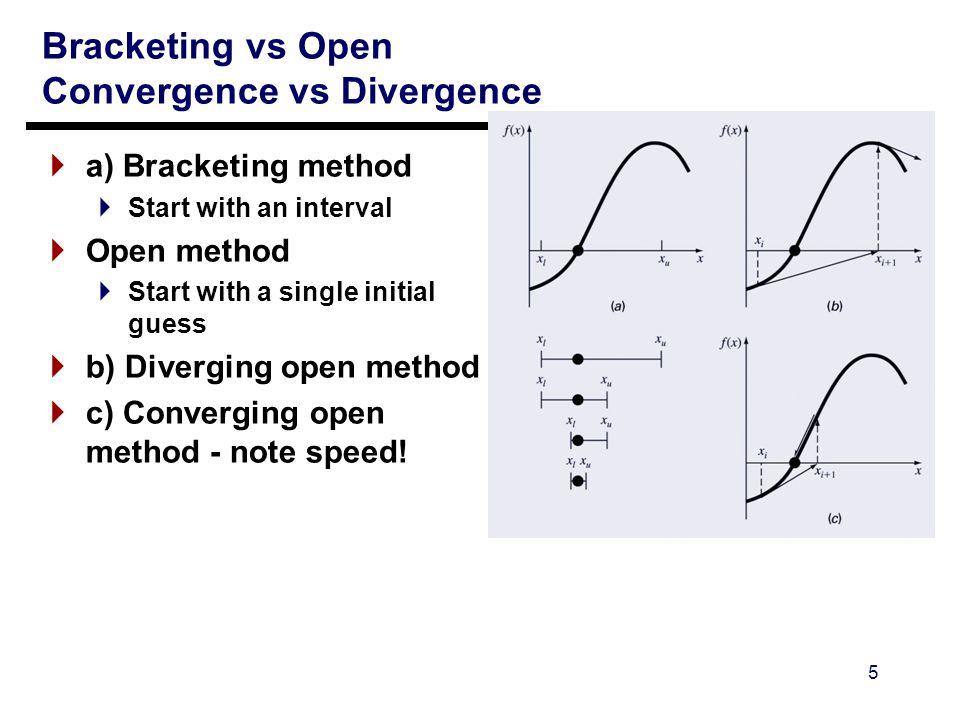 Convergence vs divergence forex