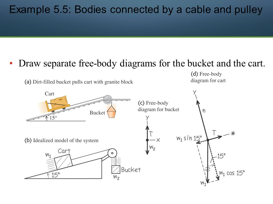 Use newtons 1st law for bodies in equilibrium statics ppt 15 example pooptronica