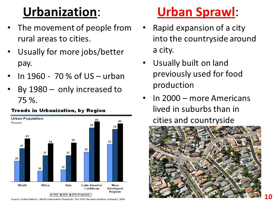 Urbanization: Urban Sprawl: