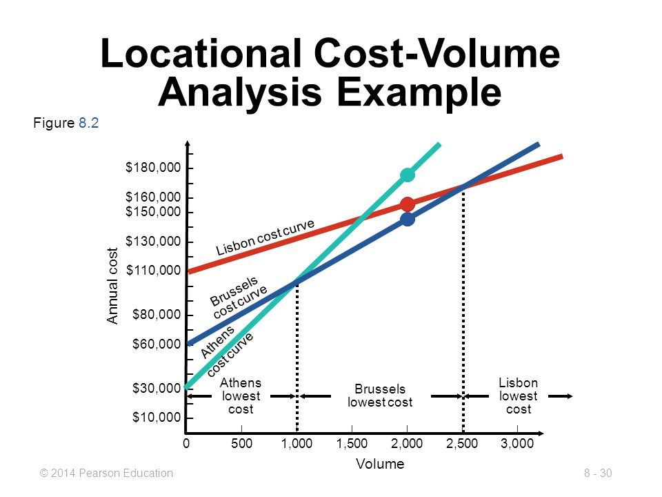 8 location decisions powerpoint presentation to accompany for Value curve analysis template