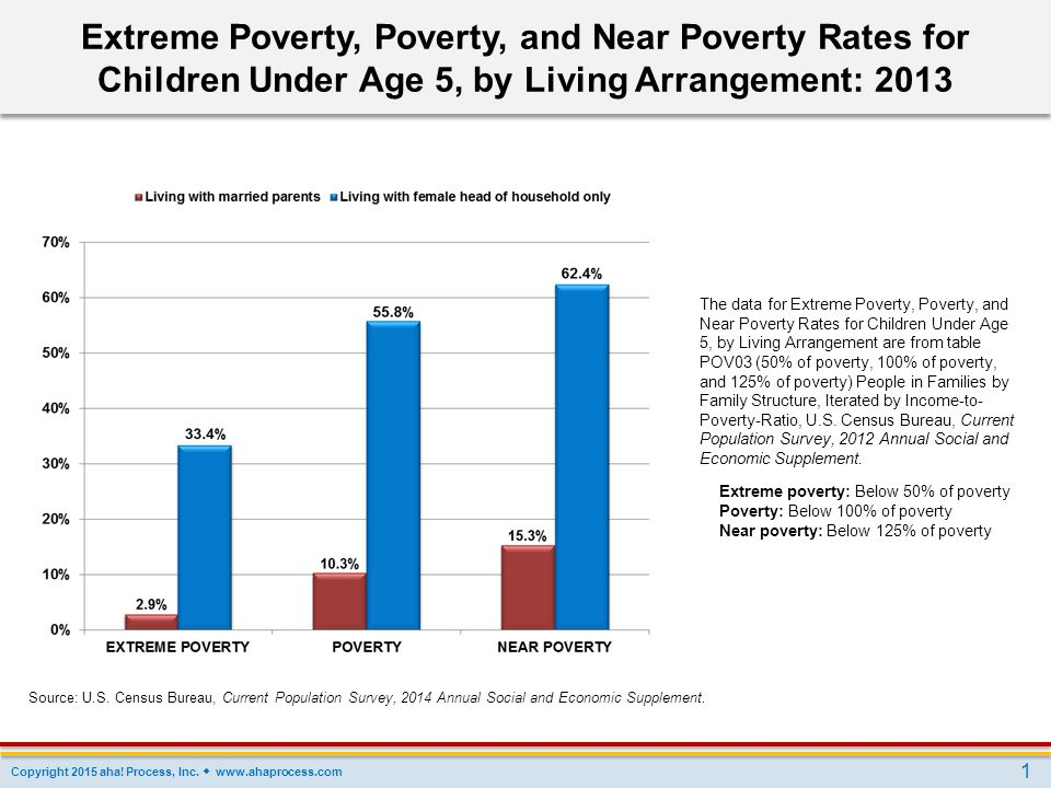 Extreme Poverty, Poverty, and Near Poverty Rates for Children Under Age 5, by Living Arrangement: 2013