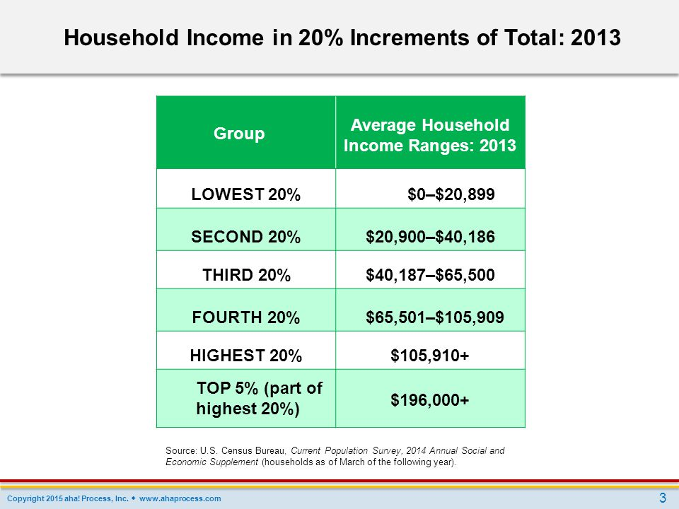 Household Income in 20% Increments of Total: 2013