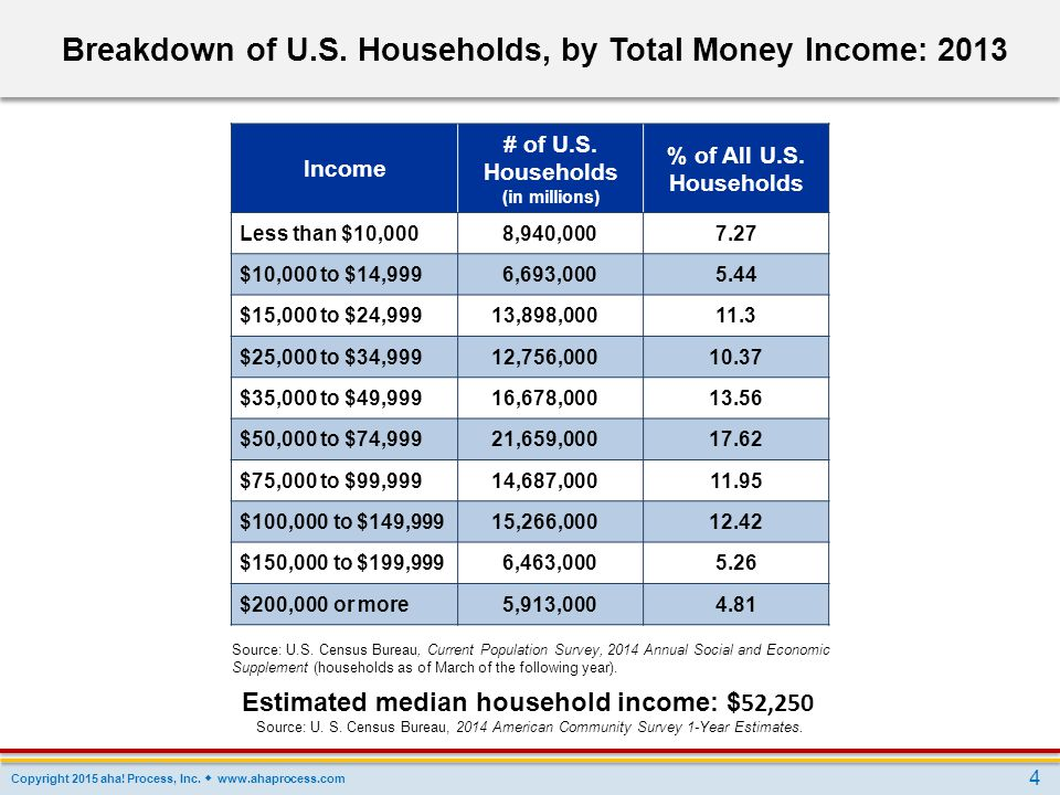 Breakdown of U.S. Households, by Total Money Income: 2013