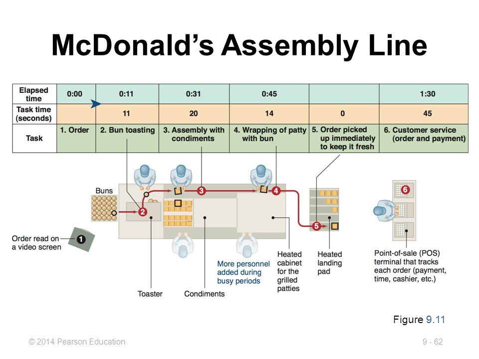 mcdonalds task environment Report of the starbucks coffee company/ also came more damage to the environment task force's goals and operating procedures.