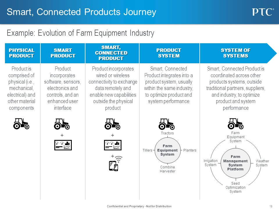 How Smart Connected Products Are Transforming Competition