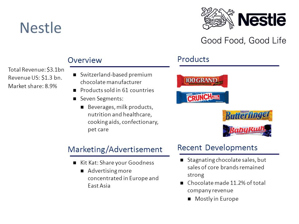 kit kat market segment Product category and operating segment review  market head of pakistan  paul bulcke  annual review in the .