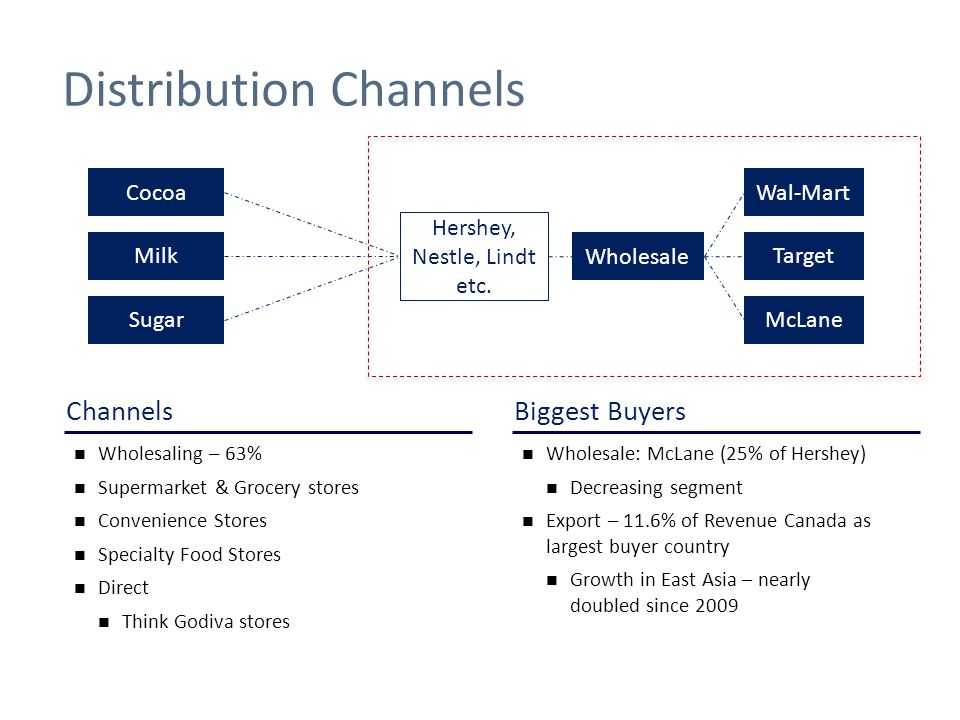nestle distribution channel Distribution channel perception of retailers towards the distribution channel of the nestle • to consider the part that nestle distribution.