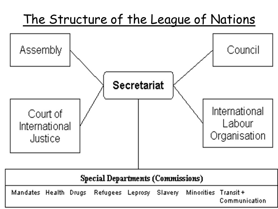 the impact of the league of nations on world peace The structure of peace will not be vital without the league of nations, and no this covenant shall be deemed to affect the validity of international engagements,.