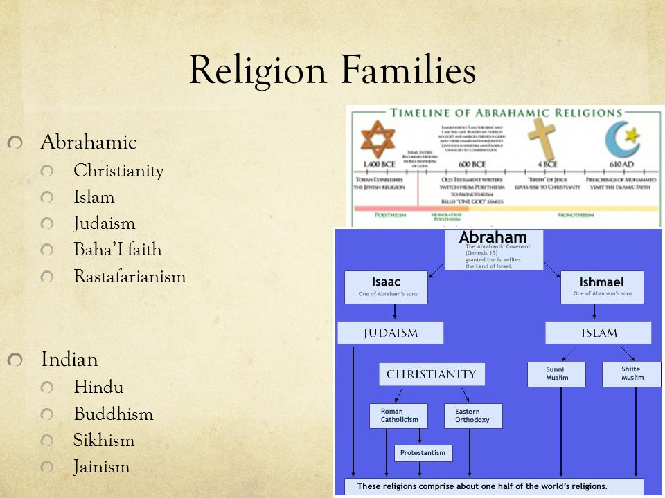 sikhism vs judaism Sikhism - sects and other groups: in addition to the orthodox, there are several  sikh sects, four of which are particularly important two sects, the nirankaris and .