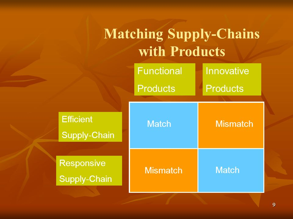 Matching Supply-Chains with Products