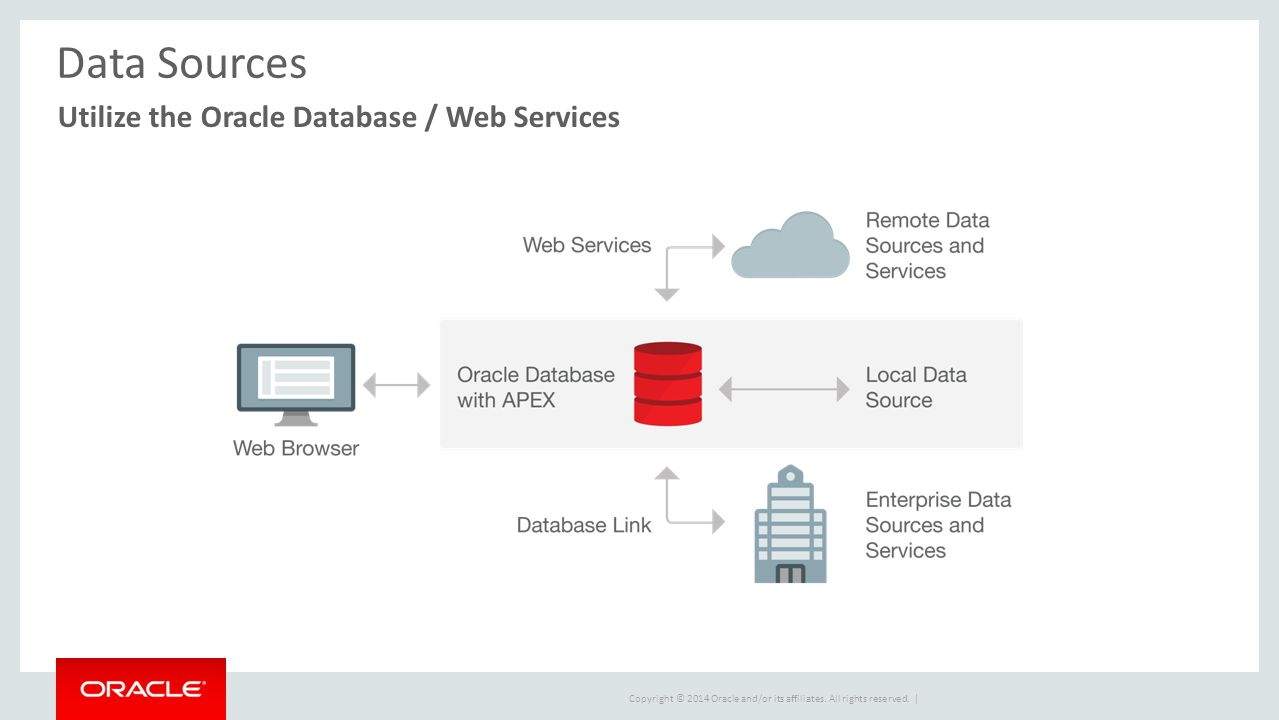 Oracle forms data blocks on different sources - 11 Data Sources