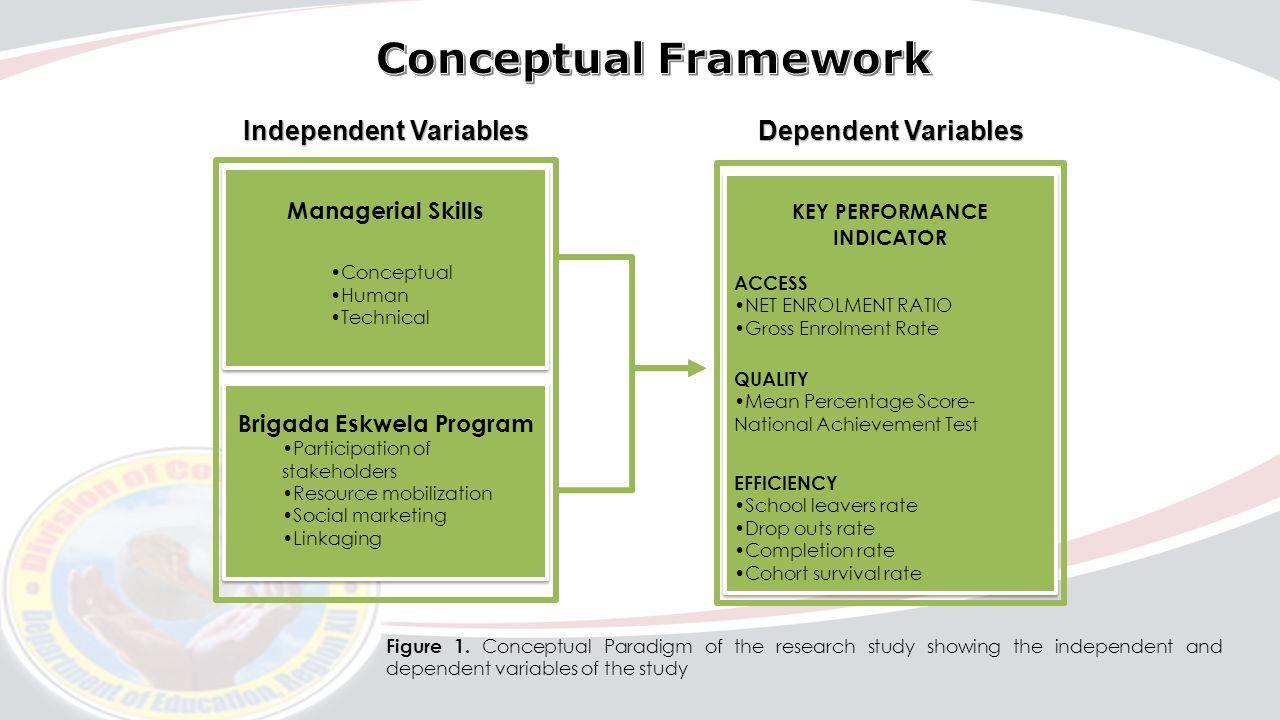 management skills conceptual human technical