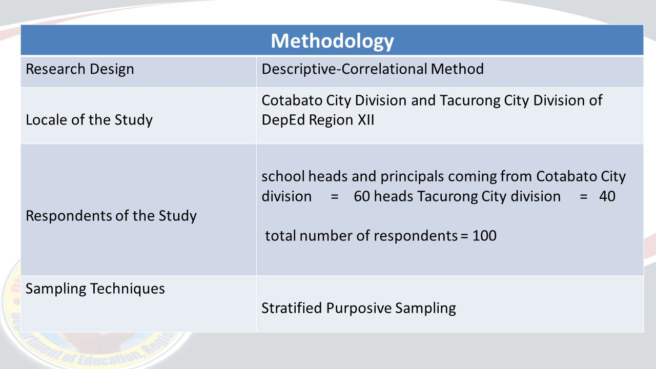 descriptive method research design Descriptive research focuses on population study for this, the researcher can use many research methods such as surveys, interviews, observational method.