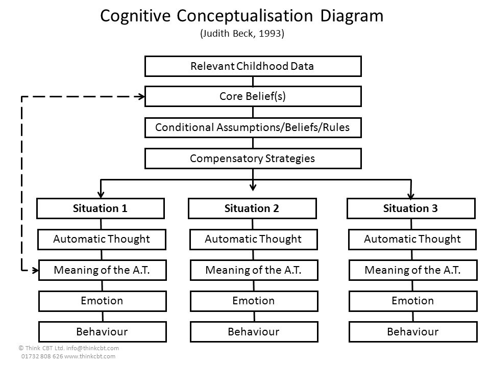 Cognitive Conceptualisation Diagram (Judith Beck, 1993)