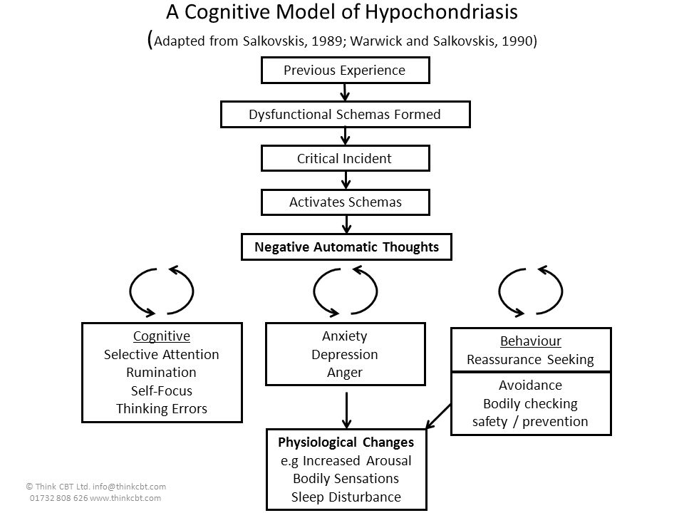 Negative Automatic Thoughts Physiological Changes