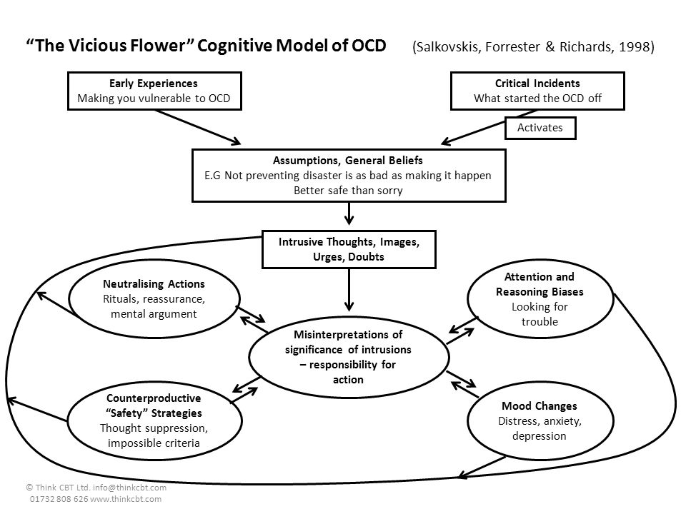 The Vicious Flower Cognitive Model of OCD (Salkovskis, Forrester & Richards, 1998)