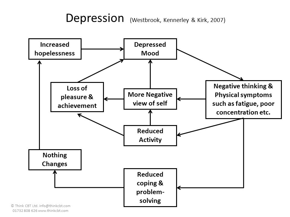 Depression (Westbrook, Kennerley & Kirk, 2007)