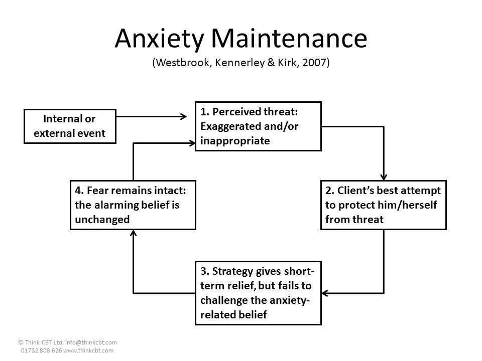 Anxiety Maintenance (Westbrook, Kennerley & Kirk, 2007)