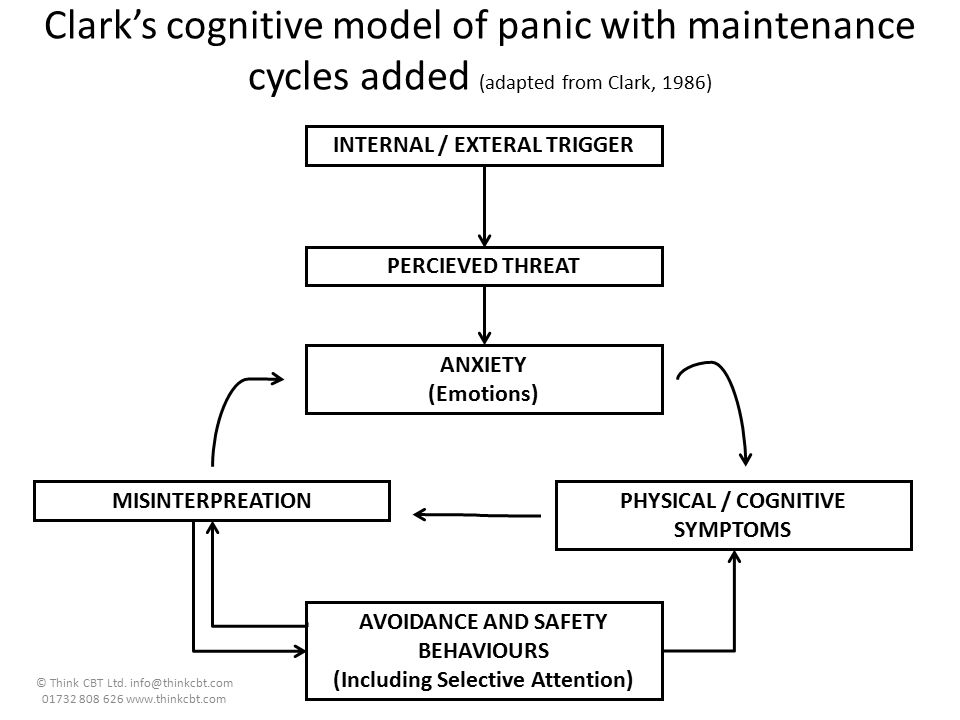 Clark's cognitive model of panic with maintenance cycles added (adapted from Clark, 1986)