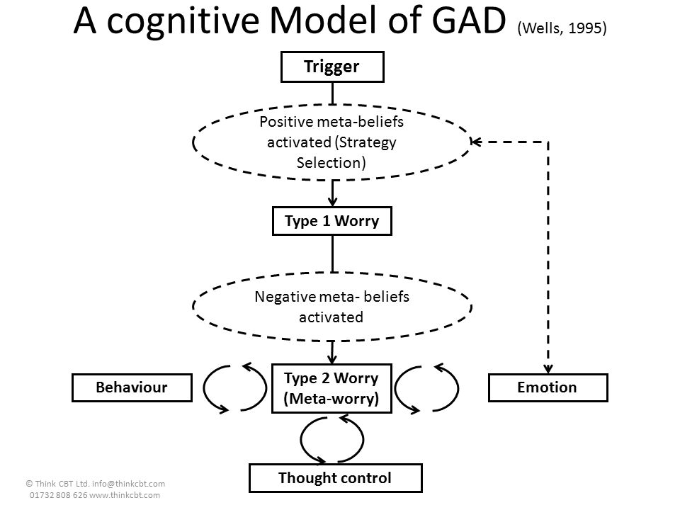 A cognitive Model of GAD (Wells, 1995)