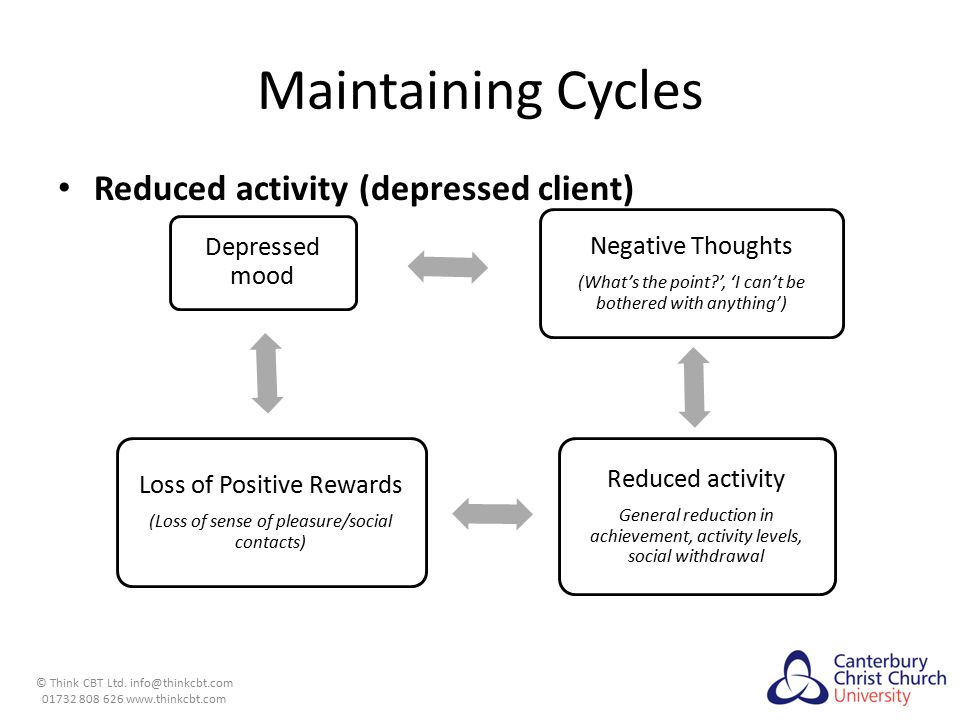 Maintaining Cycles Reduced activity (depressed client)