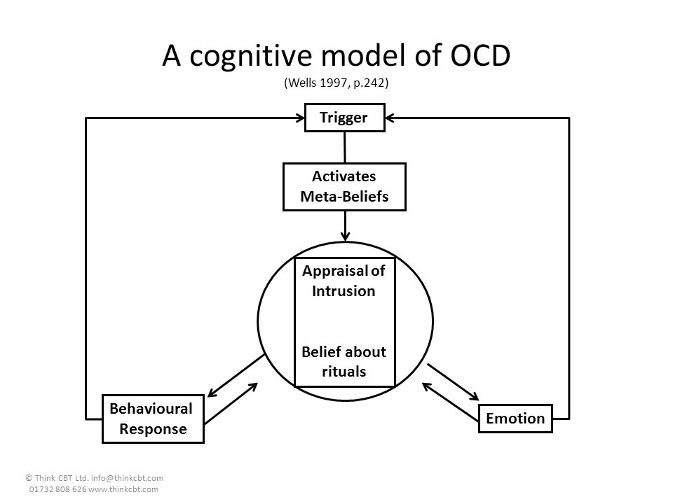 A cognitive model of OCD (Wells 1997, p.242)