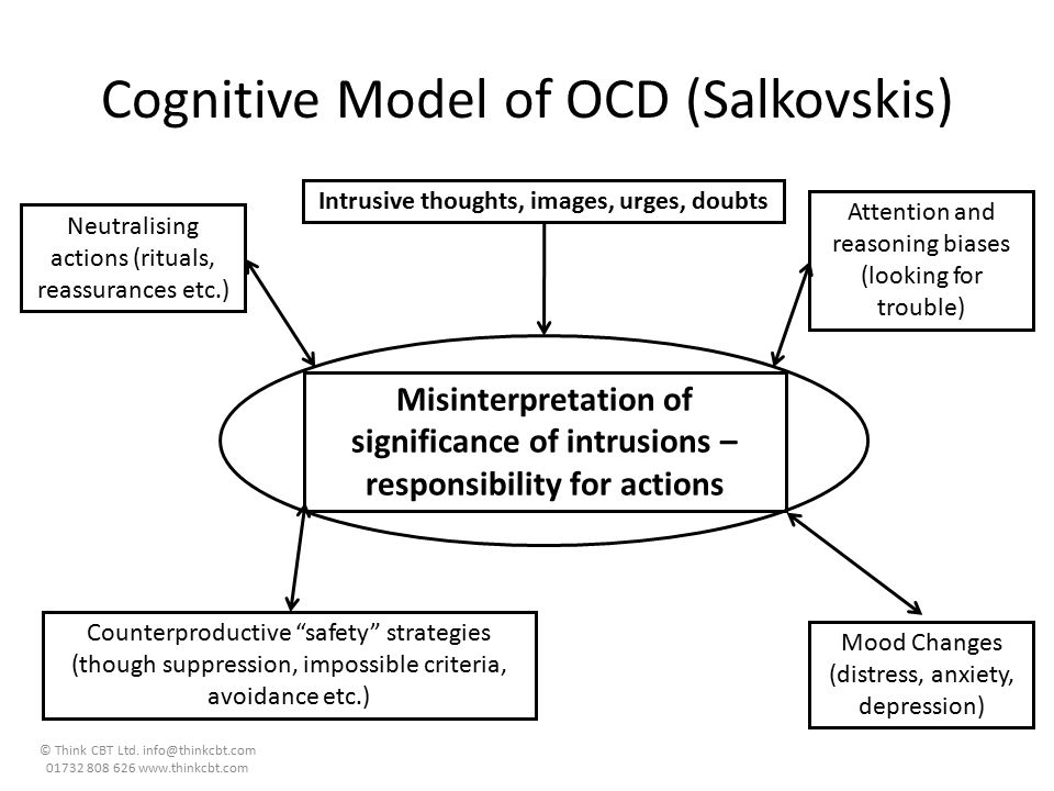 Cognitive Model of OCD (Salkovskis)