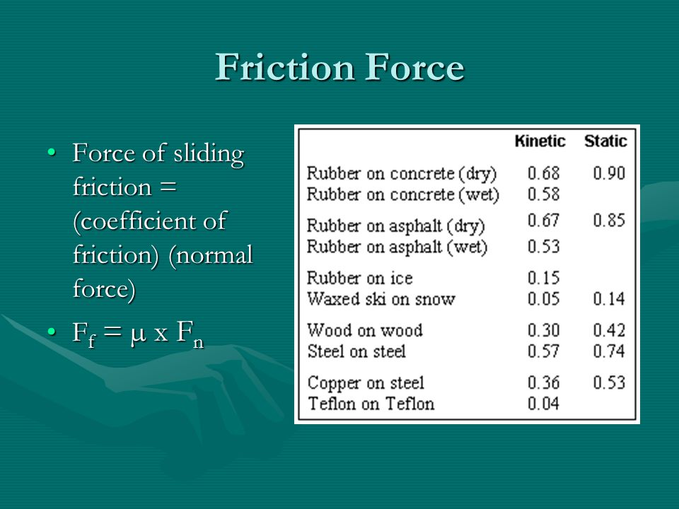 how to find coefficient of friction from acceleration