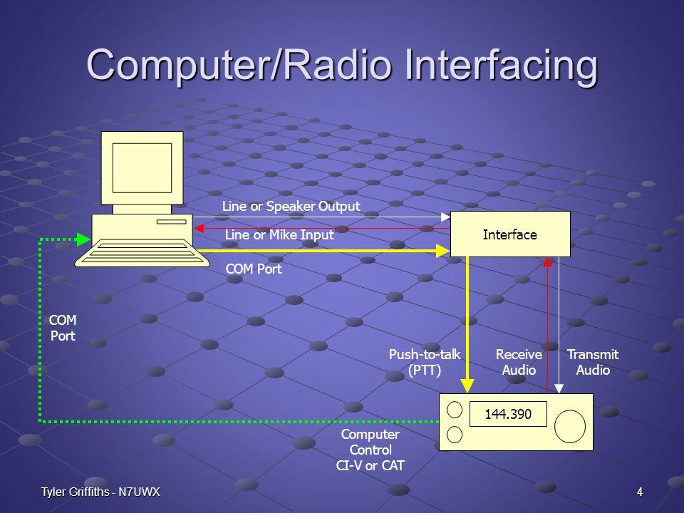 Computer/Radio Interfacing
