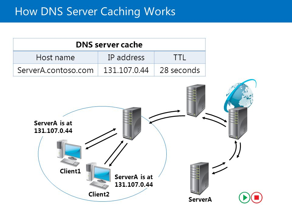 what is dns server and how it works pdf