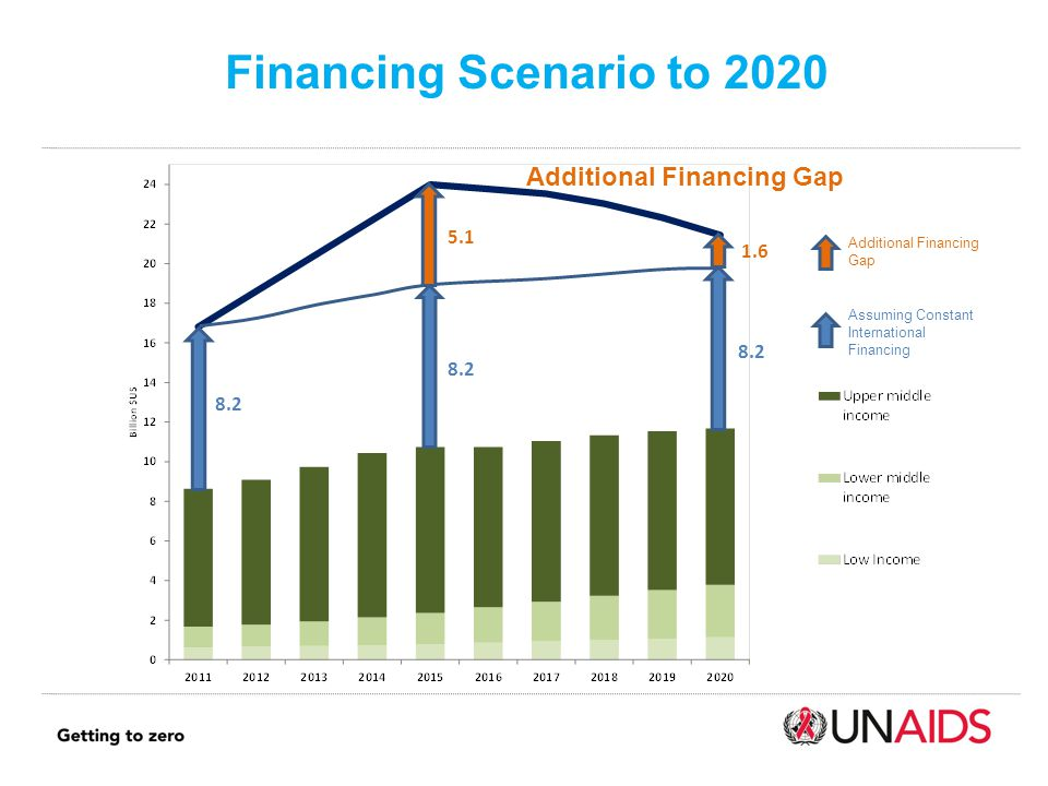 Financing Scenario to 2020 Additional Financing Gap