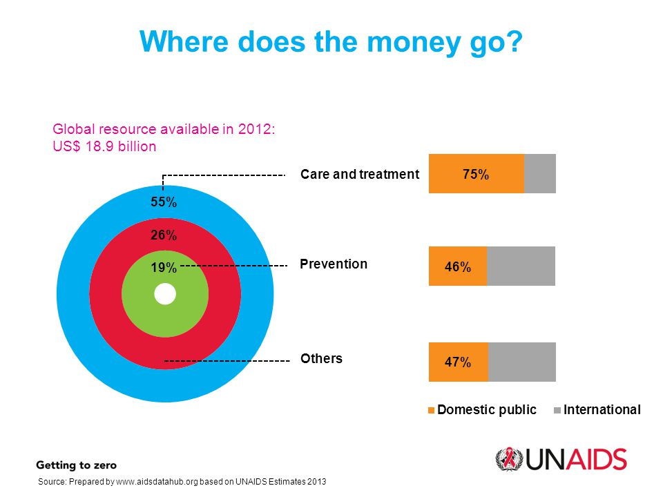 Where does the money go Global resource available in 2012: