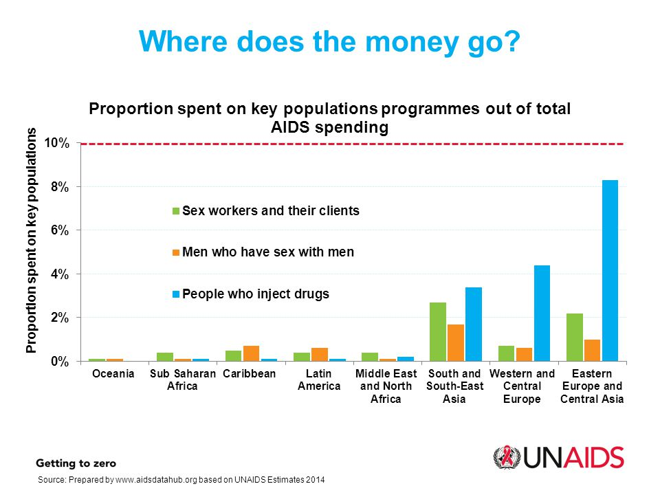 Where does the money go Source: Prepared by   based on UNAIDS Estimates 2014